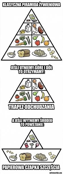 piramida żywienia :D