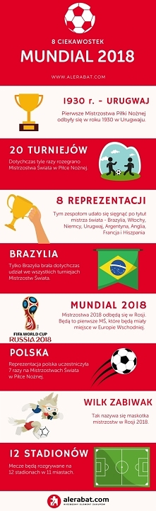 Ciekawostki o Mundialu 2018