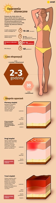 Wszystko, co musisz wiedzieć o oparzeniach słonecznych [INFOGRAFIKA]