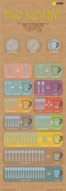 Przelicznik miar kuchennych [INFOGRAFIKA]