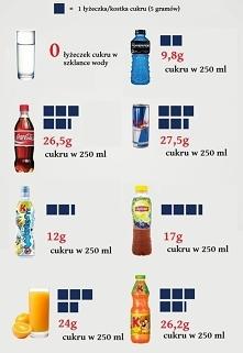 Zawartość cukru w poszczegó...