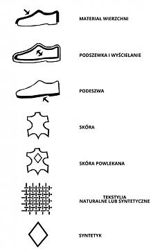 Oznaczenia materiałów.