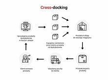 WIesz czym jest cross-docki...