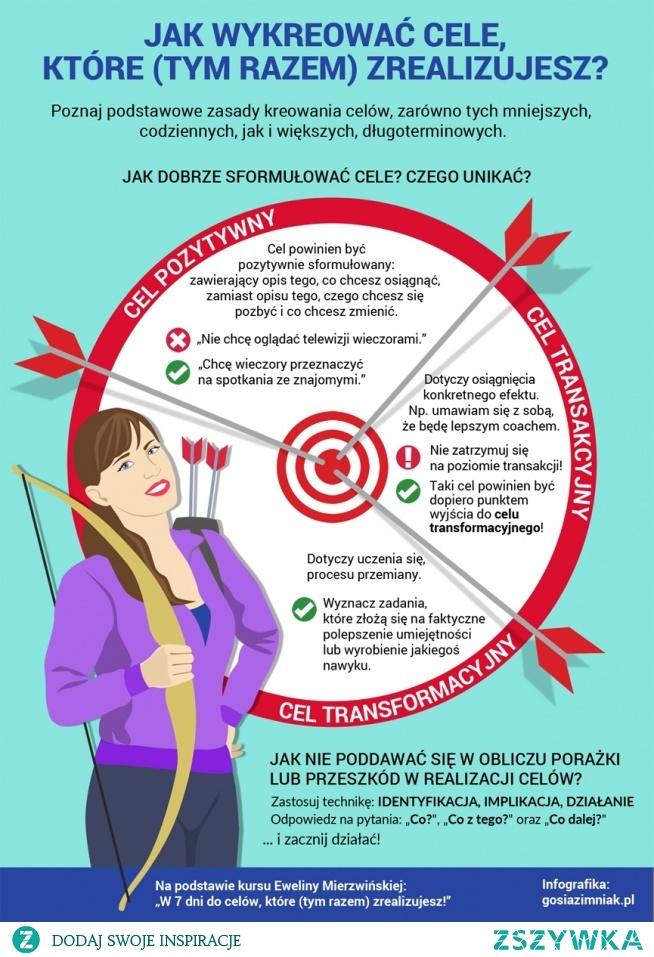 Jak wykreować cele
