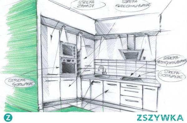 Jak zaprojektowac kuchnie