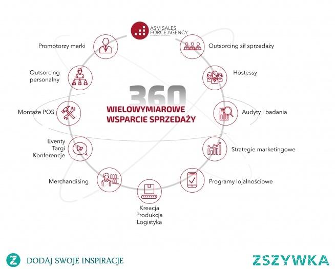 Skorzystaj ze wsparcia sprzedaży, które oferuje agencja marketingowa ASM Sales Force.