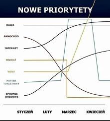 koronawirus priorytety