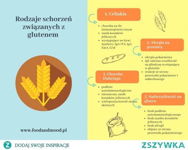 Choroby glutenozależne to nie tylko celiakia.