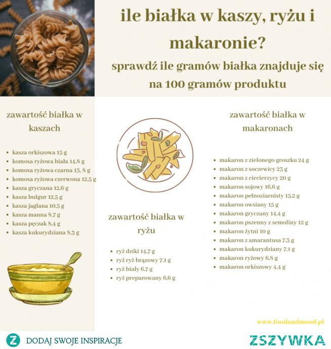 źródła białka pochodzenia roślinnego