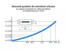 Jak odbywa się zwijanie blachy przy użyciu  walcarki PICOT typ Round Led R3008? Jeśli interesuje Cie takowa tematyka, sprawdź stronę firmy Ankora!